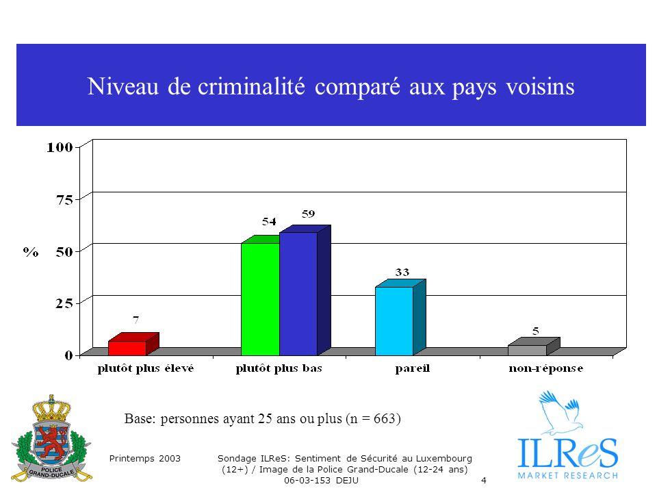 Printemps 2003Sondage ILReS: Sentiment de Sécurité au Luxembourg (12+) / Image de la Police Grand-Ducale (12-24 ans) 06-03-153 DEJU4 Niveau de criminalité comparé aux pays voisins Base: personnes ayant 25 ans ou plus (n = 663)