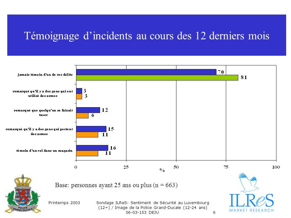 Printemps 2003Sondage ILReS: Sentiment de Sécurité au Luxembourg (12+) / Image de la Police Grand-Ducale (12-24 ans) 06-03-153 DEJU6 Témoignage dincidents au cours des 12 derniers mois Base: personnes ayant 25 ans ou plus (n = 663)