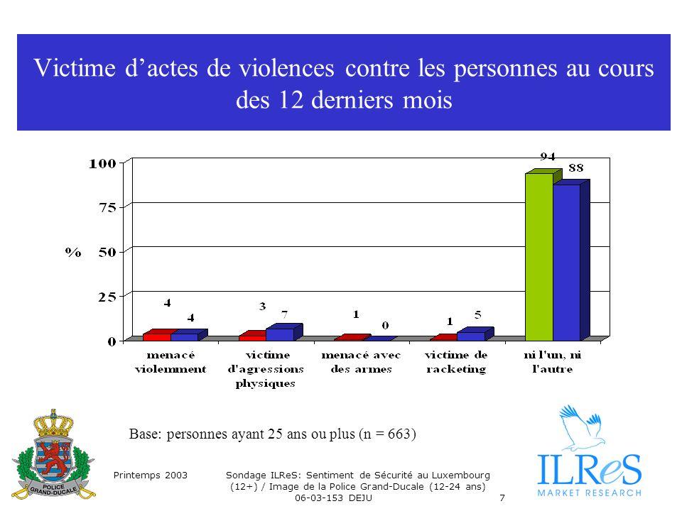 Printemps 2003Sondage ILReS: Sentiment de Sécurité au Luxembourg (12+) / Image de la Police Grand-Ducale (12-24 ans) 06-03-153 DEJU7 Victime dactes de violences contre les personnes au cours des 12 derniers mois Base: personnes ayant 25 ans ou plus (n = 663)