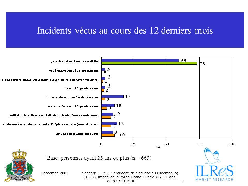 Printemps 2003Sondage ILReS: Sentiment de Sécurité au Luxembourg (12+) / Image de la Police Grand-Ducale (12-24 ans) 06-03-153 DEJU8 Incidents vécus au cours des 12 derniers mois Base: personnes ayant 25 ans ou plus (n = 663)