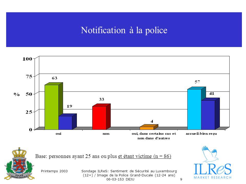 Printemps 2003Sondage ILReS: Sentiment de Sécurité au Luxembourg (12+) / Image de la Police Grand-Ducale (12-24 ans) 06-03-153 DEJU9 Notification à la police Base: personnes ayant 25 ans ou plus et étant victime (n = 86)