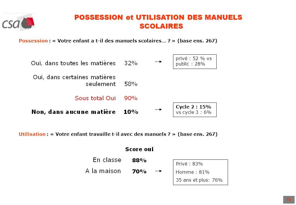 10 POSSESSION et UTILISATION DES MANUELS SCOLAIRES Possession : « Votre enfant a t-il des manuels scolaires… ? » (base ens. 267) Utilisation : « Votre