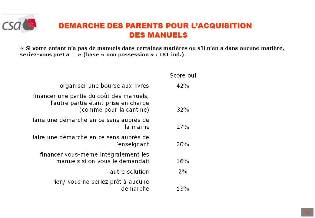 12 DEMARCHE DES PARENTS POUR LACQUISITION DES MANUELS « Si votre enfant na pas de manuels dans certaines matières ou sil nen a dans aucune matière, seriez-vous prêt à … » (base « non possession » : 181 ind.)