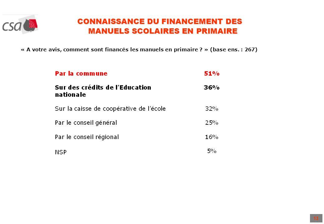 13 CONNAISSANCE DU FINANCEMENT DES MANUELS SCOLAIRES EN PRIMAIRE « A votre avis, comment sont financés les manuels en primaire ? » (base ens. : 267)