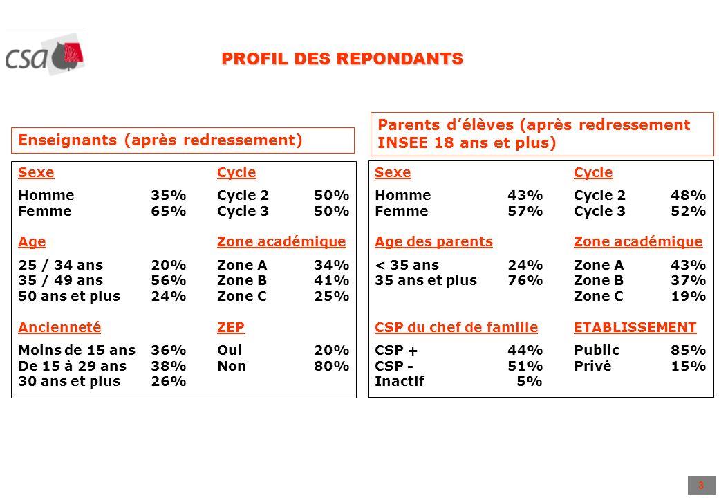 3 PROFIL DES REPONDANTS Enseignants (après redressement) SexeCycle Homme 35%Cycle 2 50% Femme 65%Cycle 3 50% AgeZone académique 25 / 34 ans20%Zone A 3
