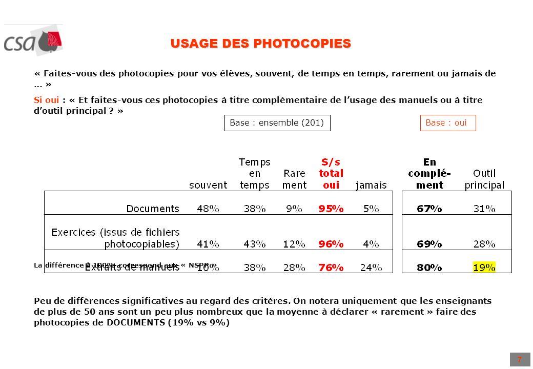 7 USAGE DES PHOTOCOPIES « Faites-vous des photocopies pour vos élèves, souvent, de temps en temps, rarement ou jamais de … » Si oui : « Et faites-vous ces photocopies à titre complémentaire de lusage des manuels ou à titre doutil principal .
