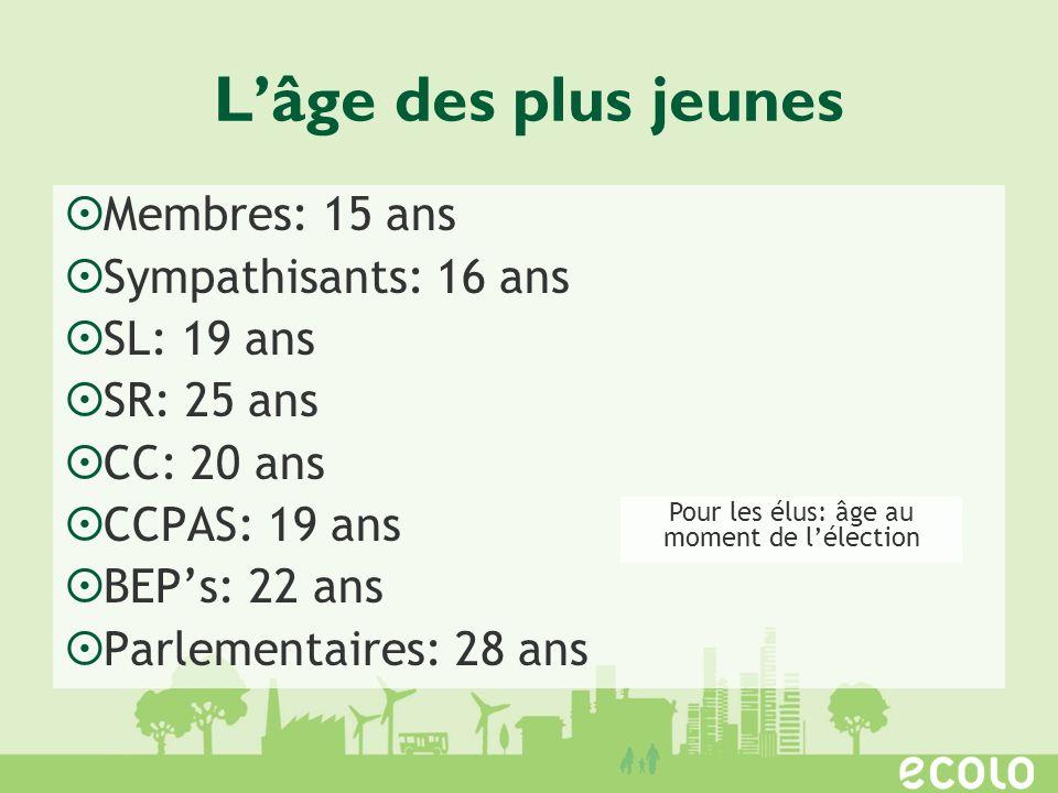 Lâge des plus jeunes Membres: 15 ans Sympathisants: 16 ans SL: 19 ans SR: 25 ans CC: 20 ans CCPAS: 19 ans BEPs: 22 ans Parlementaires: 28 ans Pour les élus: âge au moment de lélection
