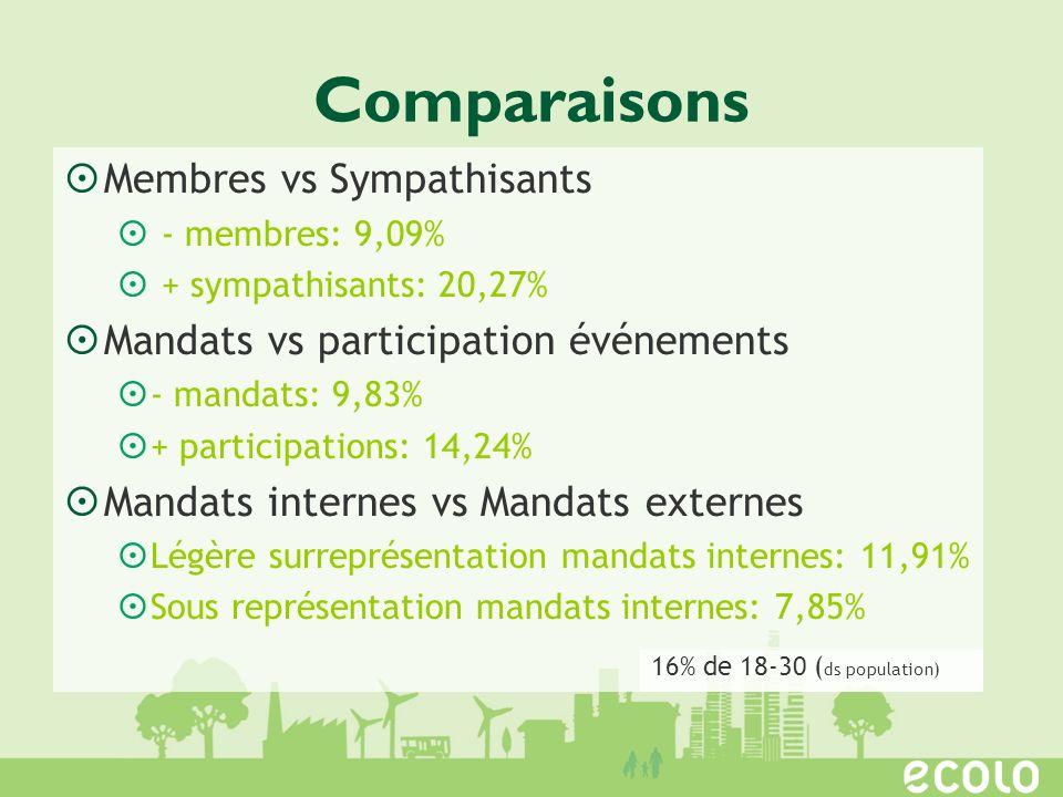 Comparaisons Membres vs Sympathisants - membres: 9,09% + sympathisants: 20,27% Mandats vs participation événements - mandats: 9,83% + participations: 14,24% Mandats internes vs Mandats externes Légère surreprésentation mandats internes: 11,91% Sous représentation mandats internes: 7,85% 16% de 18-30 ( ds population)