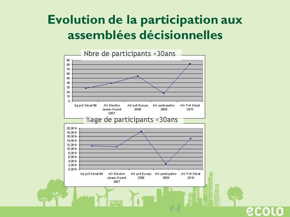 Evolution de la participation aux assemblées décisionnelles %age de participants <30ans Nbre de participants <30ans