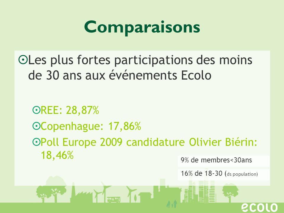 Comparaisons Les plus fortes participations des moins de 30 ans aux événements Ecolo REE: 28,87% Copenhague: 17,86% Poll Europe 2009 candidature Olivier Biérin: 18,46% 9% de membres<30ans 16% de 18-30 ( ds population)
