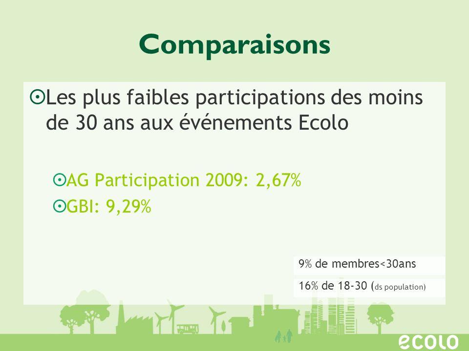 Comparaisons Les plus faibles participations des moins de 30 ans aux événements Ecolo AG Participation 2009: 2,67% GBI: 9,29% 9% de membres<30ans 16% de 18-30 ( ds population)