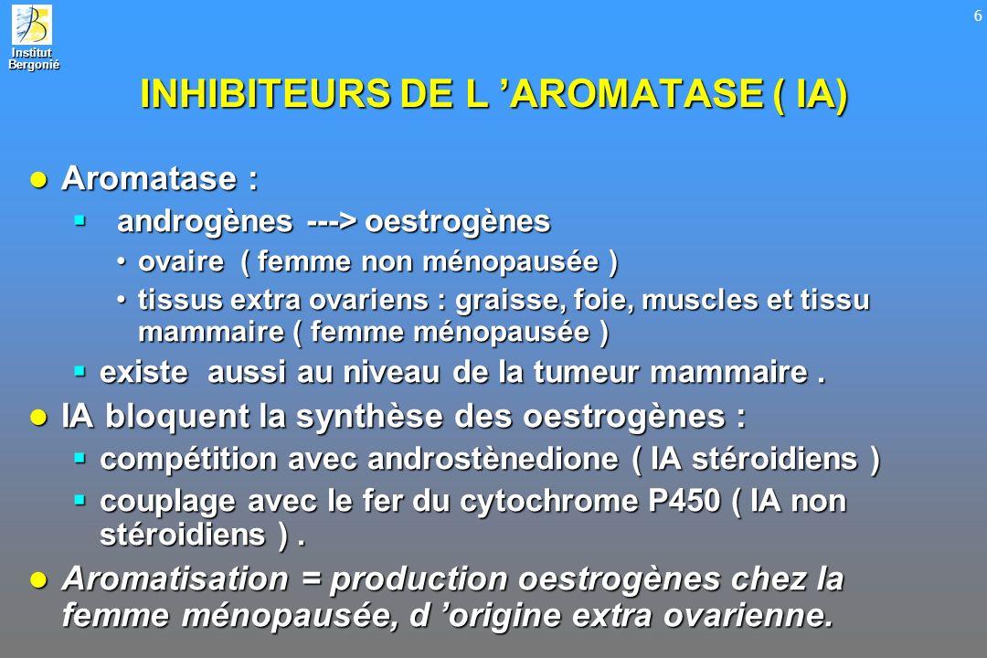 Institut Bergonié Bergonié 7 LES MOYENS DISPONIBLES Plusieurs inhibiteurs de l aromatase : Plusieurs inhibiteurs de l aromatase : comparés au ttt de référence : l amino glutéthimide ou Orimétène® comparés au ttt de référence : l amino glutéthimide ou Orimétène® de plus en plus spécifiques, de plus en plus puissants et de mieux en mieux tolérés de plus en plus spécifiques, de plus en plus puissants et de mieux en mieux tolérés Inhibiteurs de 2 ème et 3 ème générations : Inhibiteurs de 2 ème et 3 ème générations : stéroidien : stéroidien : exemestane ou Aromasine®exemestane ou Aromasine® non stéroidiens : non stéroidiens : anastrazole ou Arimidex®anastrazole ou Arimidex® létrozole ou Fémara ®.létrozole ou Fémara ®.