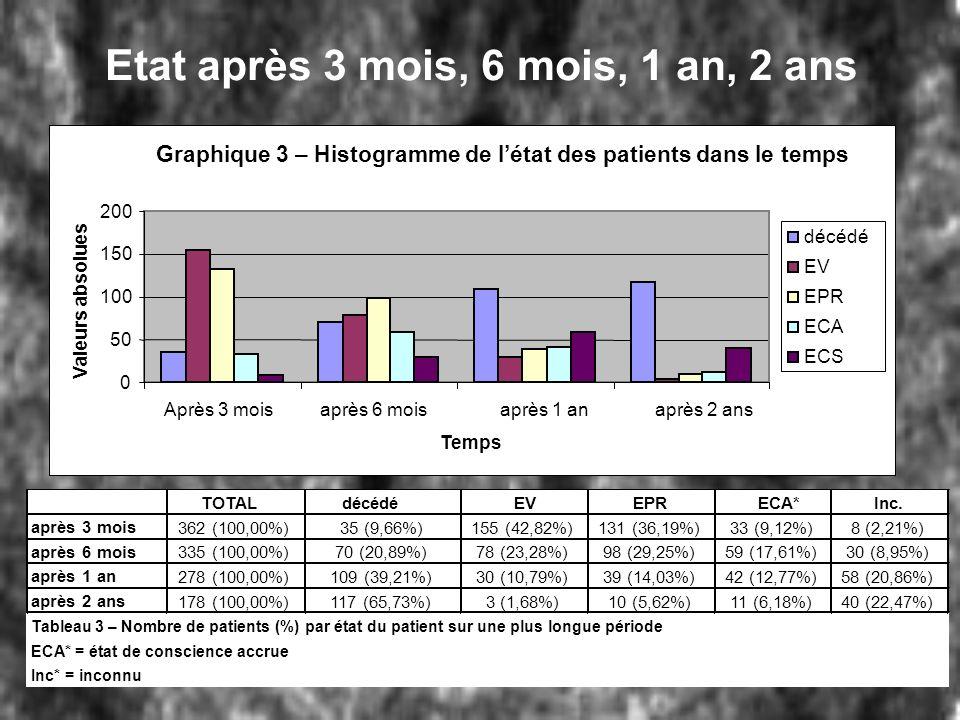 Etat après 3 mois, 6 mois, 1 an, 2 ans Graphique 3 – Histogramme de létat des patients dans le temps 0 50 100 150 200 Après 3 moisaprès 6 moisaprès 1