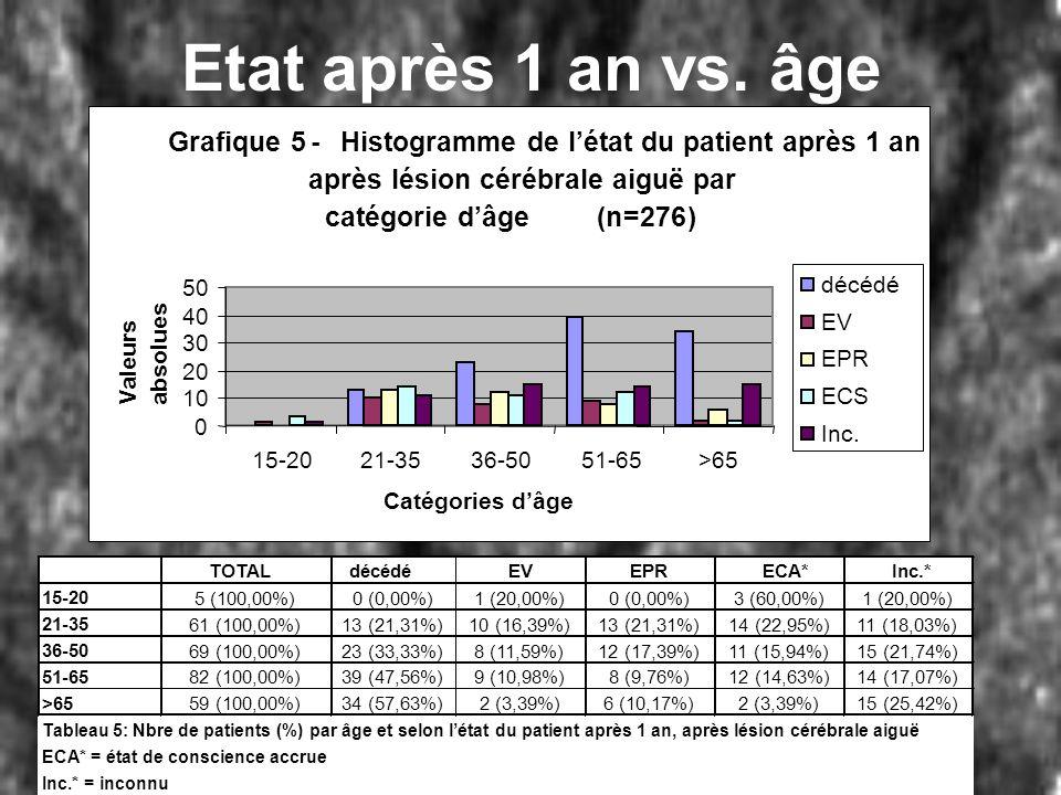 Etat après 1 an vs. âge Grafique 5-Histogramme de létat du patient après 1 an après lésion cérébrale aiguë par catégorie dâge(n=276) 0 10 20 30 40 50