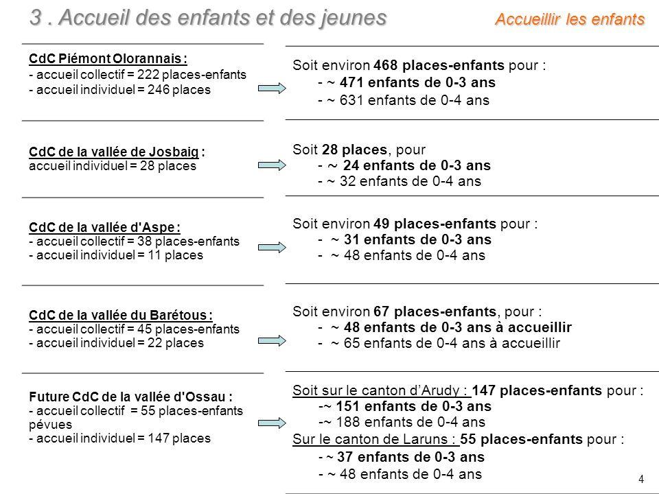 CdC Piémont Olorannais : - accueil collectif = 222 places-enfants - accueil individuel = 246 places CdC de la vallée de Josbaig : accueil individuel = 28 places CdC de la vallée d Aspe : - accueil collectif = 38 places-enfants - accueil individuel = 11 places CdC de la vallée du Barétous : - accueil collectif = 45 places-enfants - accueil individuel = 22 places Future CdC de la vallée d Ossau : - accueil collectif = 55 places-enfants pévues - accueil individuel = 147 places 3.