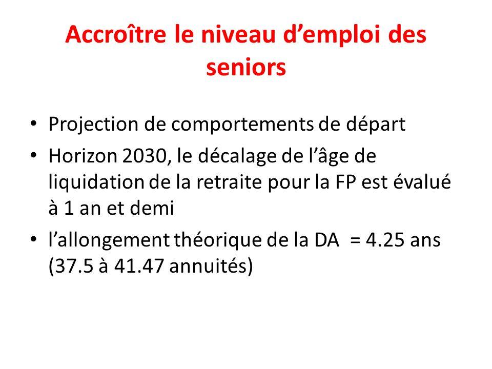 Accroître le niveau demploi des seniors Projection de comportements de départ Horizon 2030, le décalage de lâge de liquidation de la retraite pour la FP est évalué à 1 an et demi lallongement théorique de la DA = 4.25 ans (37.5 à 41.47 annuités)