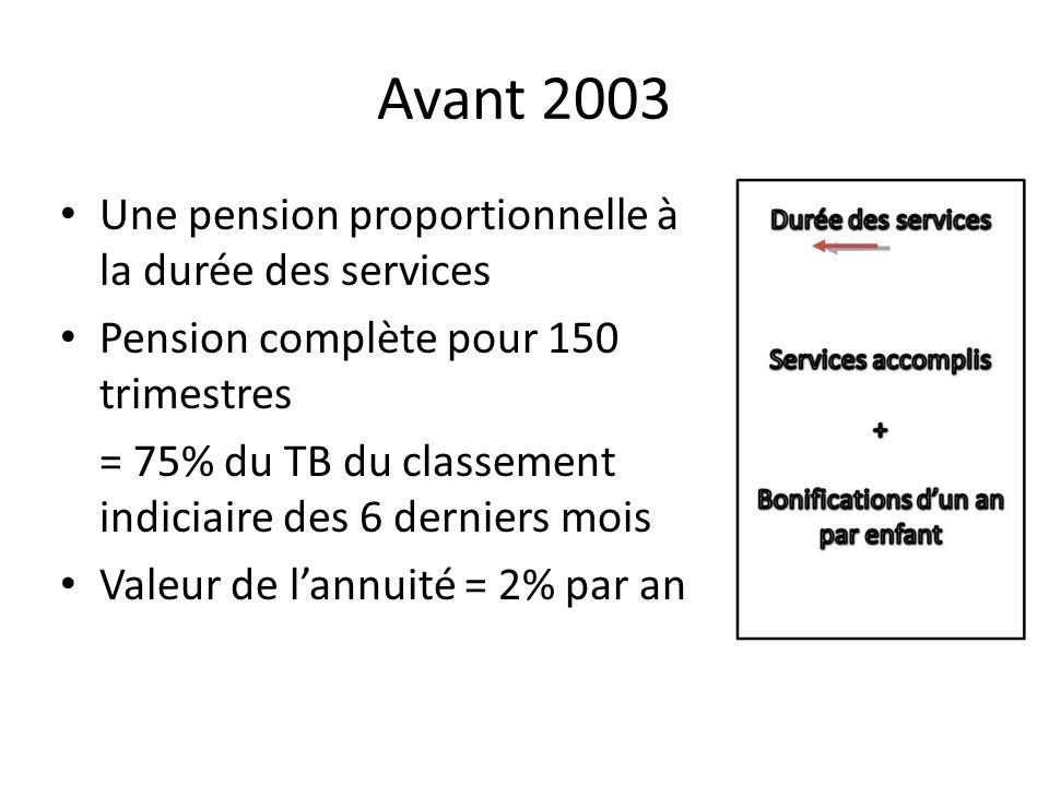 Avant 2003 Une pension proportionnelle à la durée des services Pension complète pour 150 trimestres = 75% du TB du classement indiciaire des 6 derniers mois Valeur de lannuité = 2% par an