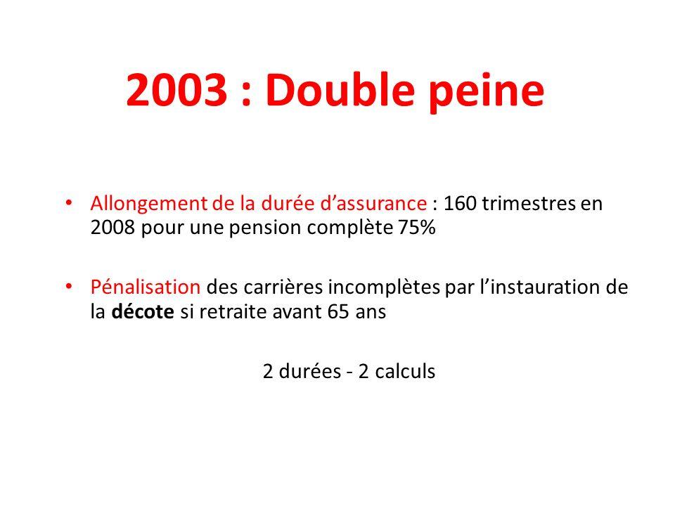 2003 : Double peine Allongement de la durée dassurance : 160 trimestres en 2008 pour une pension complète 75% Pénalisation des carrières incomplètes par linstauration de la décote si retraite avant 65 ans 2 durées - 2 calculs