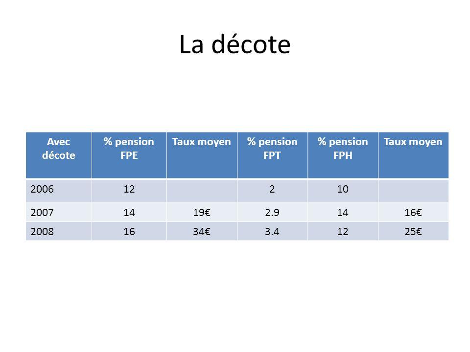 La décote Avec décote % pension FPE Taux moyen% pension FPT % pension FPH Taux moyen 200612210 200714192.91416 200816343.41225