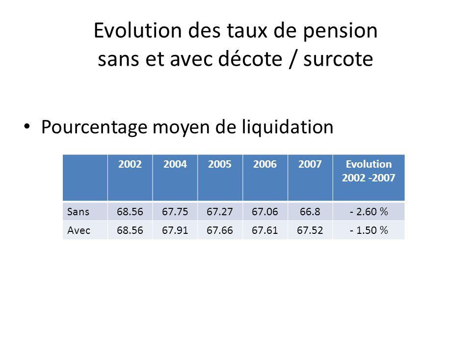 Evolution des taux de pension sans et avec décote / surcote Pourcentage moyen de liquidation 20022004200520062007Evolution 2002 -2007 Sans68.5667.7567.2767.0666.8- 2.60 % Avec68.5667.9167.6667.6167.52- 1.50 %
