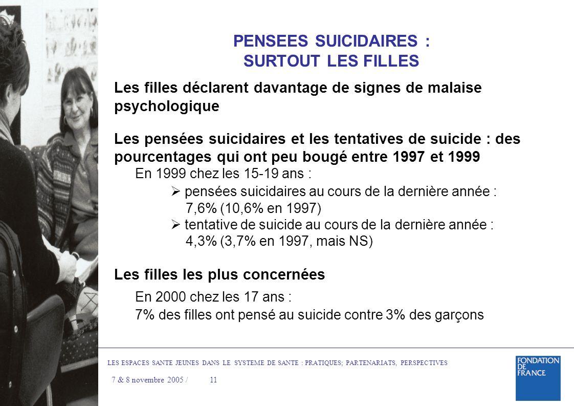 PENSEES SUICIDAIRES : SURTOUT LES FILLES Les filles déclarent davantage de signes de malaise psychologique Les pensées suicidaires et les tentatives de suicide : des pourcentages qui ont peu bougé entre 1997 et 1999 En 1999 chez les 15-19 ans : pensées suicidaires au cours de la dernière année : 7,6% (10,6% en 1997) tentative de suicide au cours de la dernière année : 4,3% (3,7% en 1997, mais NS) Les filles les plus concernées En 2000 chez les 17 ans : 7% des filles ont pensé au suicide contre 3% des garçons LES ESPACES SANTE JEUNES DANS LE SYSTEME DE SANTE : PRATIQUES; PARTENARIATS, PERSPECTIVES 7 & 8 novembre 2005 / 11
