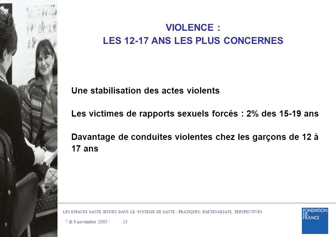 VIOLENCE : LES 12-17 ANS LES PLUS CONCERNES Une stabilisation des actes violents Les victimes de rapports sexuels forcés : 2% des 15-19 ans Davantage de conduites violentes chez les garçons de 12 à 17 ans LES ESPACES SANTE JEUNES DANS LE SYSTEME DE SANTE : PRATIQUES; PARTENARIATS, PERSPECTIVES 7 & 8 novembre 2005 / 13