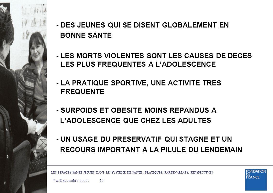 - DES JEUNES QUI SE DISENT GLOBALEMENT EN BONNE SANTE - LES MORTS VIOLENTES SONT LES CAUSES DE DECES LES PLUS FREQUENTES A LADOLESCENCE - LA PRATIQUE SPORTIVE, UNE ACTIVITE TRES FREQUENTE - SURPOIDS ET OBESITE MOINS REPANDUS A LADOLESCENCE QUE CHEZ LES ADULTES - UN USAGE DU PRESERVATIF QUI STAGNE ET UN RECOURS IMPORTANT A LA PILULE DU LENDEMAIN LES ESPACES SANTE JEUNES DANS LE SYSTEME DE SANTE : PRATIQUES; PARTENARIATS, PERSPECTIVES 7 & 8 novembre 2005 / 15