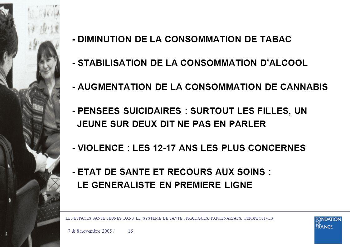 - DIMINUTION DE LA CONSOMMATION DE TABAC - STABILISATION DE LA CONSOMMATION DALCOOL - AUGMENTATION DE LA CONSOMMATION DE CANNABIS - PENSEES SUICIDAIRES : SURTOUT LES FILLES, UN JEUNE SUR DEUX DIT NE PAS EN PARLER - VIOLENCE : LES 12-17 ANS LES PLUS CONCERNES - ETAT DE SANTE ET RECOURS AUX SOINS : LE GENERALISTE EN PREMIERE LIGNE LES ESPACES SANTE JEUNES DANS LE SYSTEME DE SANTE : PRATIQUES; PARTENARIATS, PERSPECTIVES 7 & 8 novembre 2005 /16