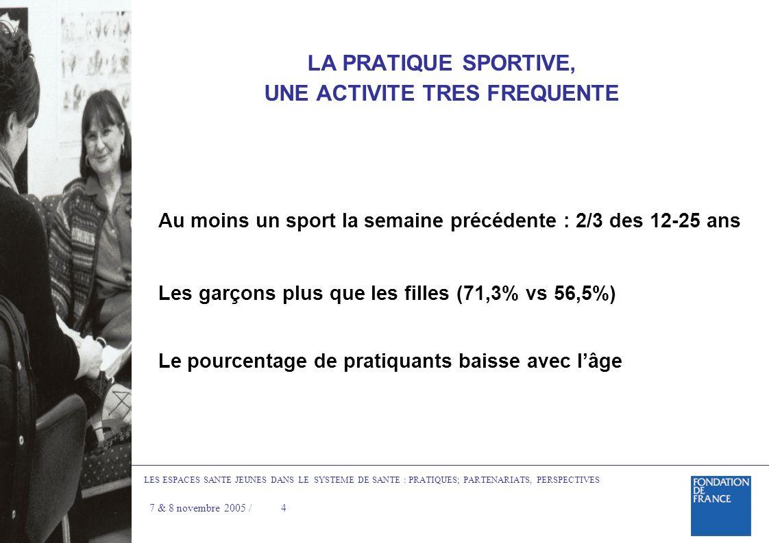 LA PRATIQUE SPORTIVE, UNE ACTIVITE TRES FREQUENTE Au moins un sport la semaine précédente : 2/3 des 12-25 ans Les garçons plus que les filles (71,3% vs 56,5%) Le pourcentage de pratiquants baisse avec lâge LES ESPACES SANTE JEUNES DANS LE SYSTEME DE SANTE : PRATIQUES; PARTENARIATS, PERSPECTIVES 7 & 8 novembre 2005 /4