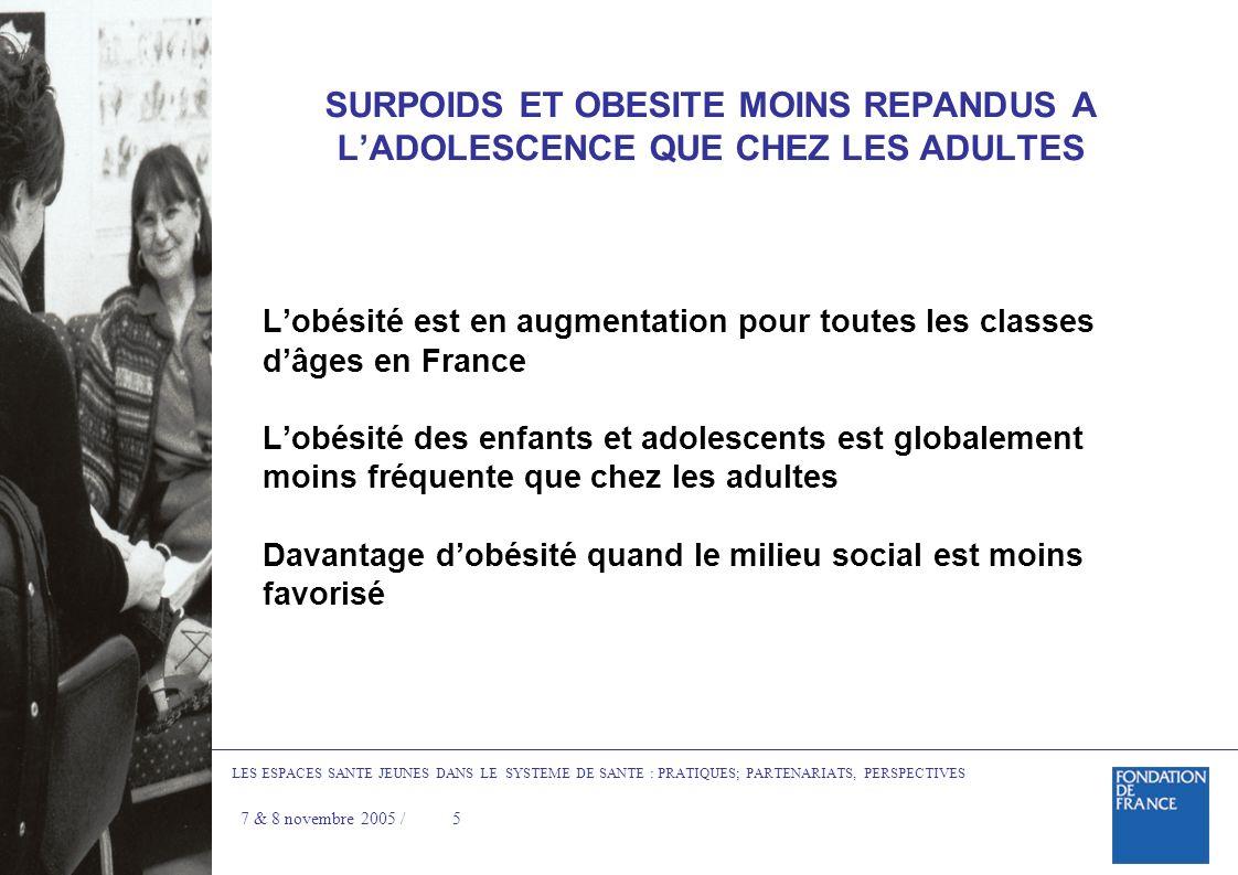 SURPOIDS ET OBESITE MOINS REPANDUS A LADOLESCENCE QUE CHEZ LES ADULTES Lobésité est en augmentation pour toutes les classes dâges en France Lobésité des enfants et adolescents est globalement moins fréquente que chez les adultes Davantage dobésité quand le milieu social est moins favorisé LES ESPACES SANTE JEUNES DANS LE SYSTEME DE SANTE : PRATIQUES; PARTENARIATS, PERSPECTIVES 7 & 8 novembre 2005 / 5