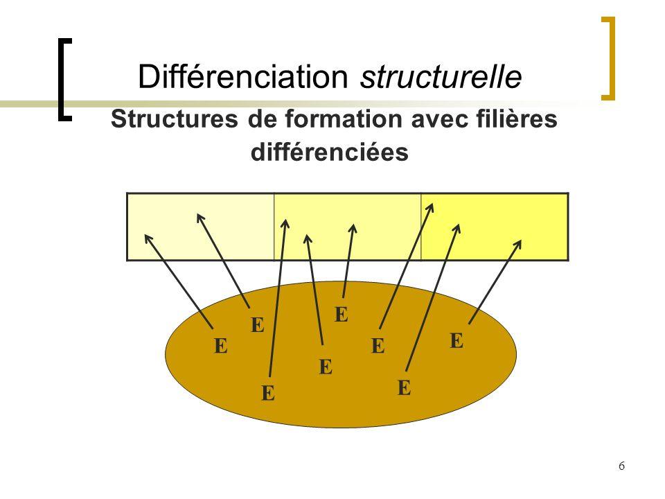 6 Différenciation structurelle Structures de formation avec filières différenciées E E E E E E E E