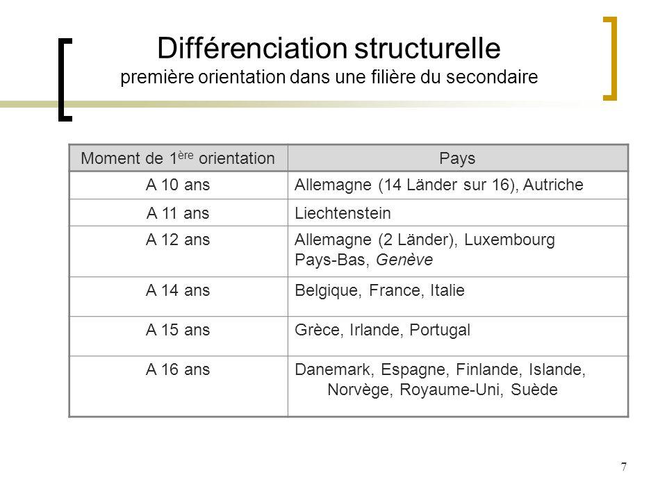 7 Différenciation structurelle première orientation dans une filière du secondaire Moment de 1 ère orientationPays A 10 ansAllemagne (14 Länder sur 16), Autriche A 11 ans Liechtenstein A 12 ansAllemagne (2 Länder), Luxembourg Pays-Bas, Genève A 14 ansBelgique, France, Italie A 15 ansGrèce, Irlande, Portugal A 16 ansDanemark, Espagne, Finlande, Islande, Norvège, Royaume-Uni, Suède