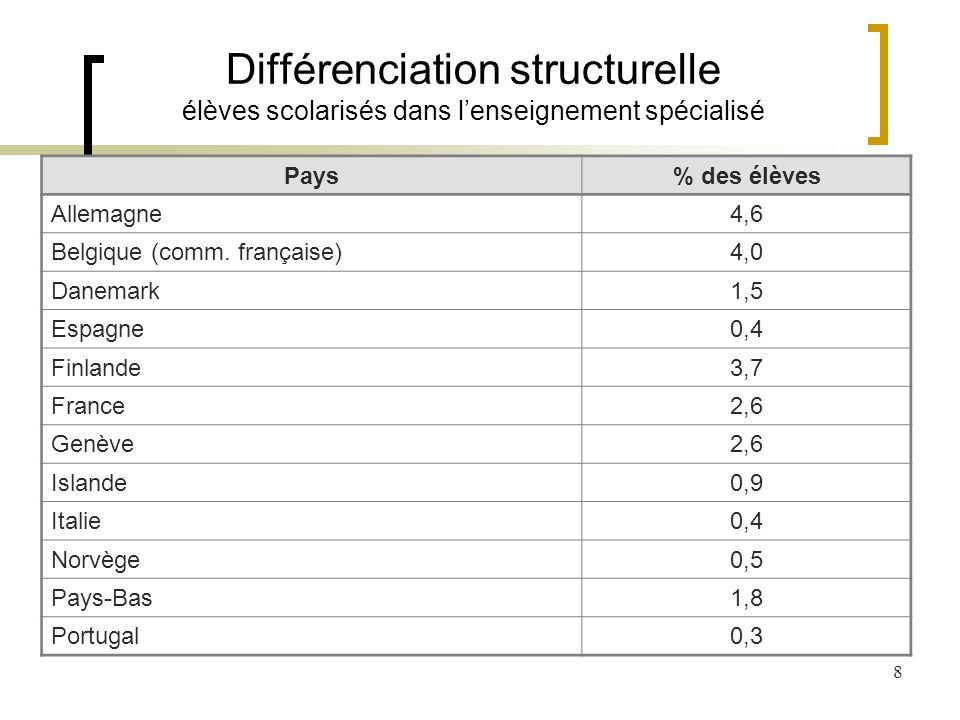 8 Différenciation structurelle élèves scolarisés dans lenseignement spécialisé Pays% des élèves Allemagne4,6 Belgique (comm.