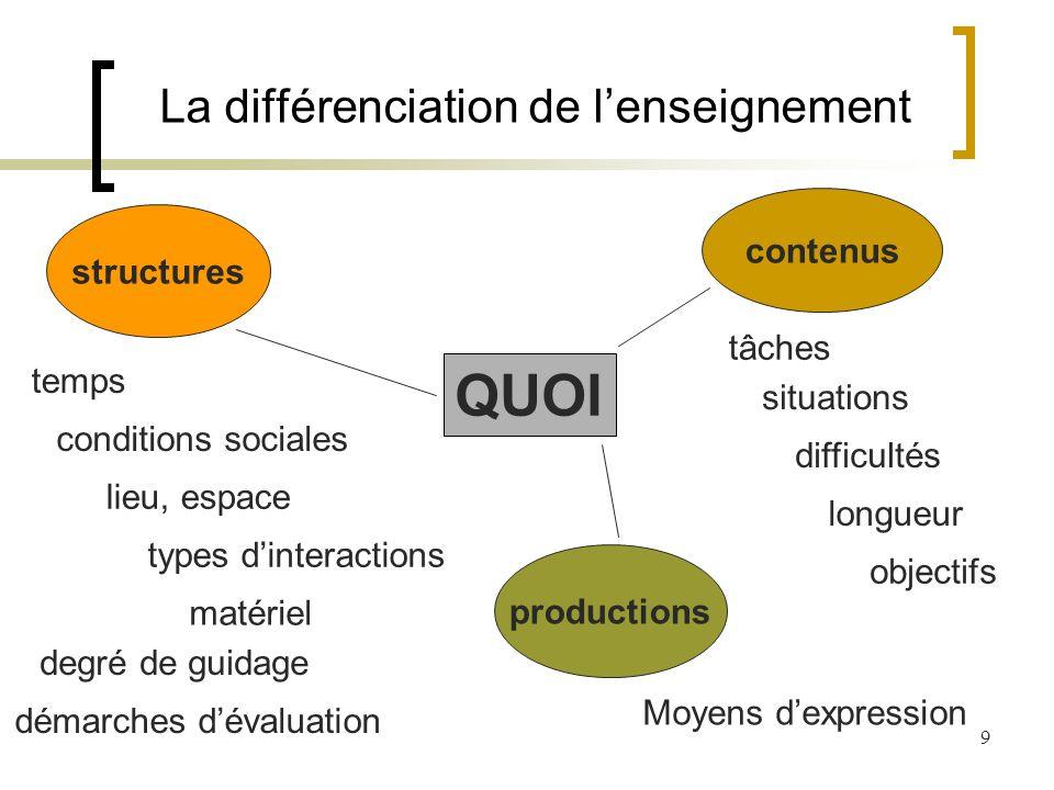10 La différenciation de lenseignement COMMENT Différenciation simultanée/successive Différenciation interne/ externe à la classe Disciplinarité / Transdisciplinarité Le travail en groupes Lapprentissage coopératif, le plan de travail, les ateliers, les arbres de connaissances, les modules