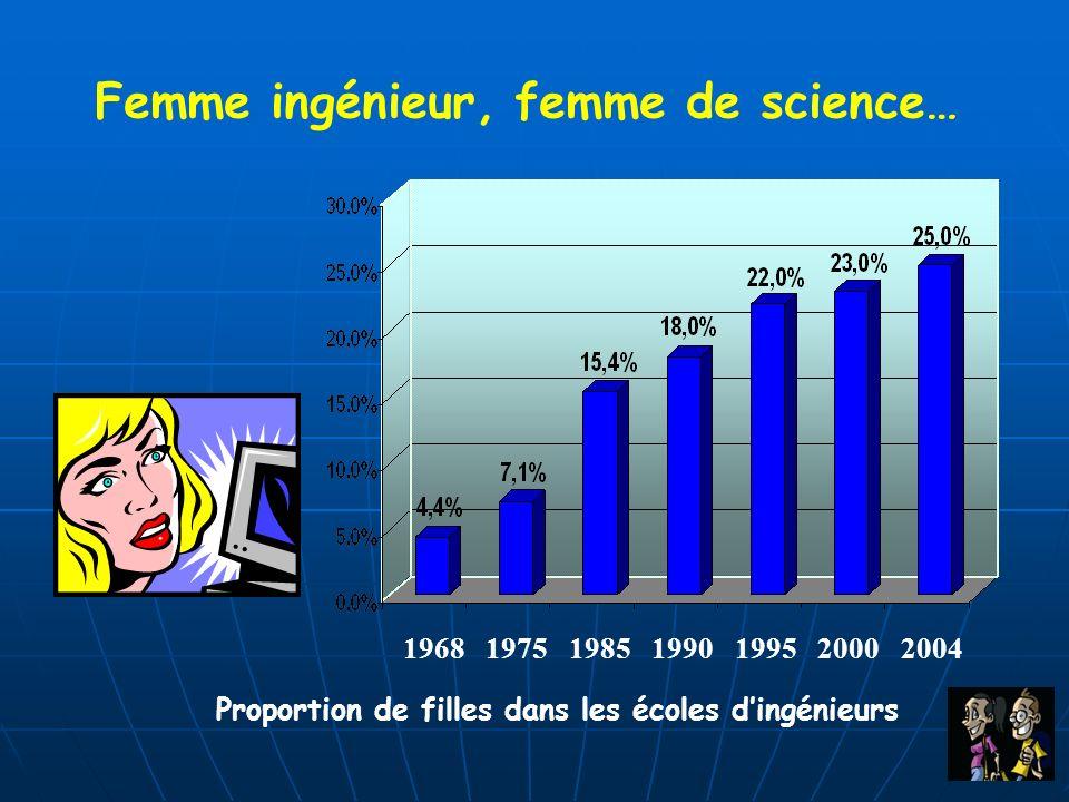 Femme ingénieur, femme de science… Proportion de filles dans les écoles dingénieurs 1968197519851990199520002004