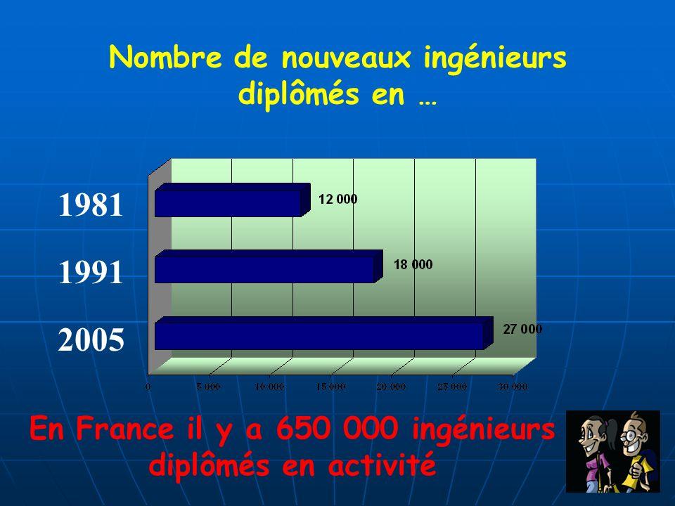 1981 1991 2005 Nombre de nouveaux ingénieurs diplômés en … En France il y a 650 000 ingénieurs diplômés en activité