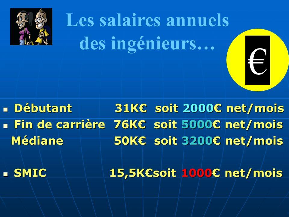 Les salaires annuels des ingénieurs… Débutant 31K soit 2000 net/mois Débutant 31K soit 2000 net/mois Fin de carrière 76K soit 5000 net/mois Fin de car