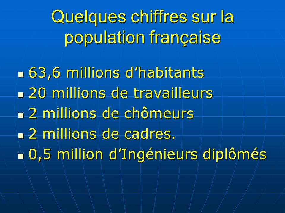 Quelques chiffres sur la population française 63,6 millions dhabitants 63,6 millions dhabitants 20 millions de travailleurs 20 millions de travailleur