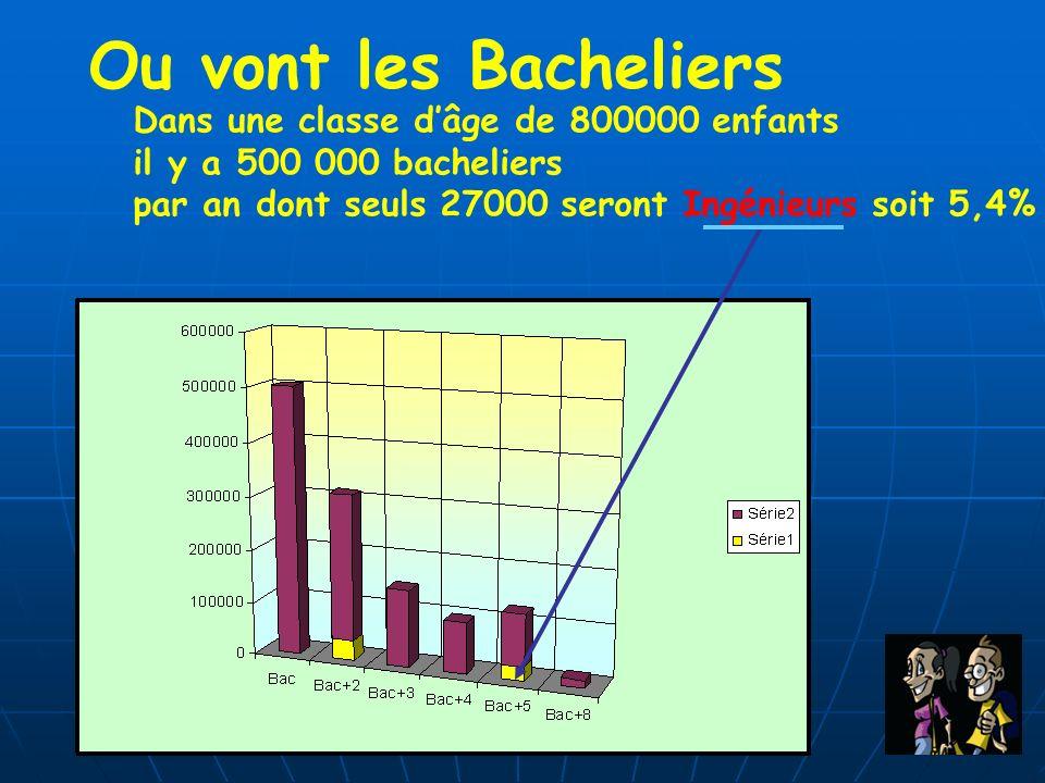 Ou vont les Bacheliers Dans une classe dâge de 800000 enfants il y a 500 000 bacheliers par an dont seuls 27000 seront Ingénieurs soit 5,4%