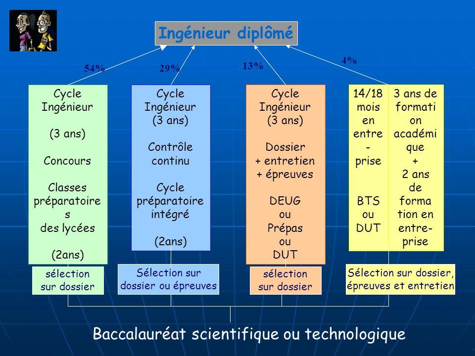 Cycle Ingénieur (3 ans) Contrôle continu Cycle préparatoire intégré (2ans) Cycle Ingénieur (3 ans) Concours Classes préparatoire s des lycées (2ans) C