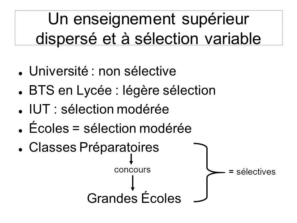 Un enseignement supérieur dispersé et à sélection variable Université : non sélective BTS en Lycée : légère sélection IUT : sélection modérée Écoles =