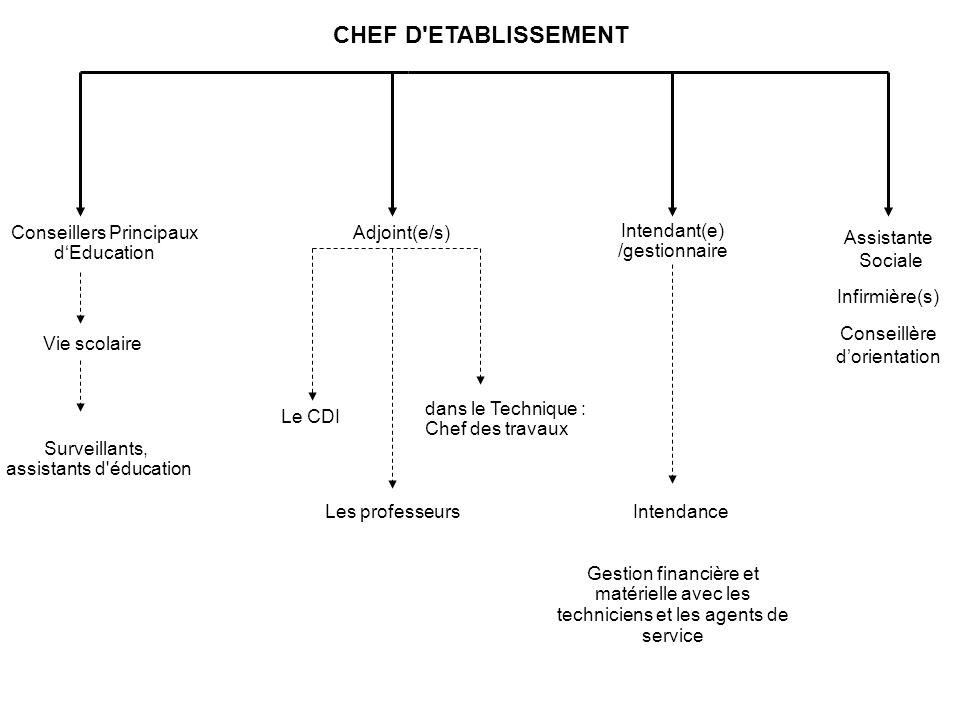 CHEF D'ETABLISSEMENT Adjoint(e/s) Intendant(e) /gestionnaire Les professeurs dans le Technique : Chef des travaux Conseillers Principaux dEducation In