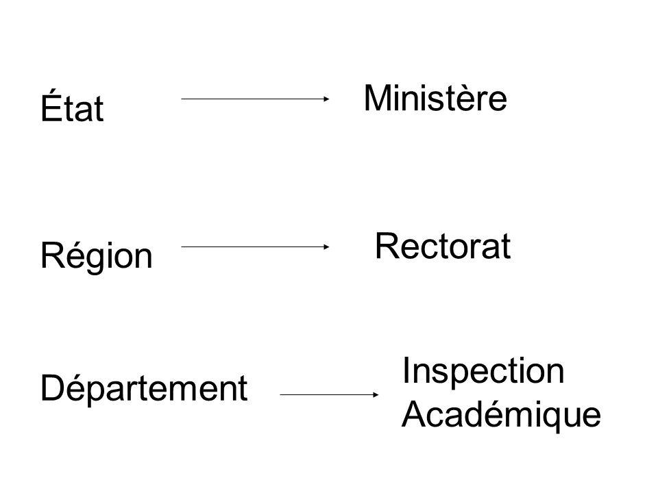 État Région Département Ministère Rectorat Inspection Académique