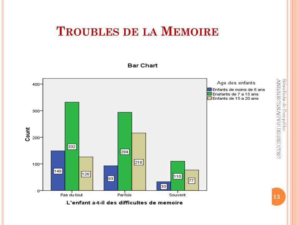 T ROUBLES DE LA M EMOIRE Résultats de l'enquête: ANR/RECREAHVI/UEH/EDITEC 13 Enfants de moins de 6 ans Enfants de 7 à 15 ans Enfants de 15 à 20 ans To