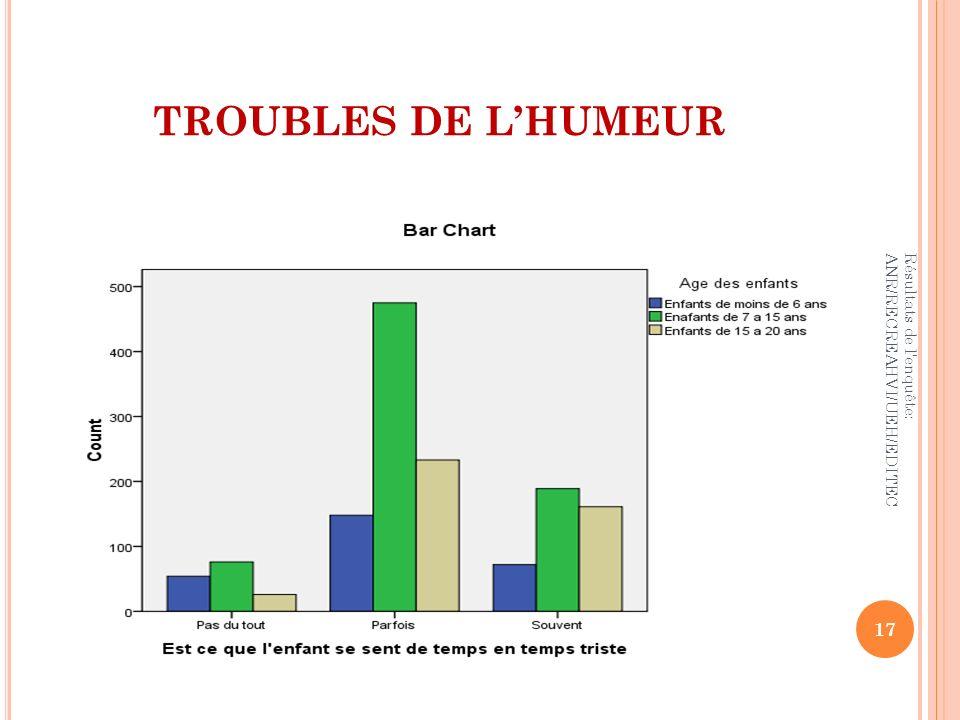 TROUBLES DE LHUMEUR 17 Résultats de l'enquête: ANR/RECREAHVI/UEH/EDITEC