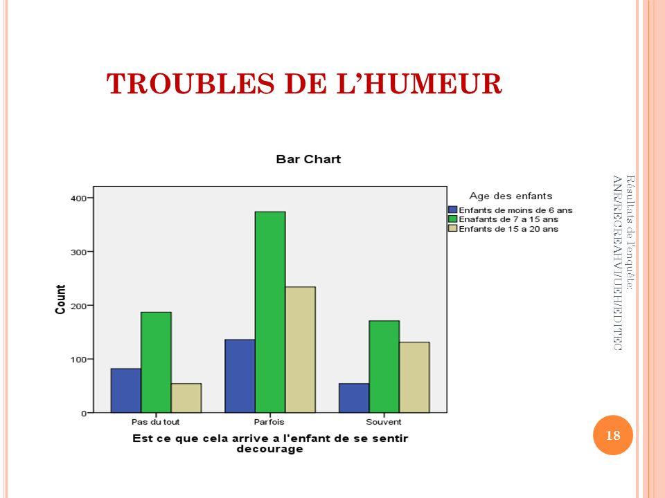TROUBLES DE LHUMEUR 18 Résultats de l'enquête: ANR/RECREAHVI/UEH/EDITEC