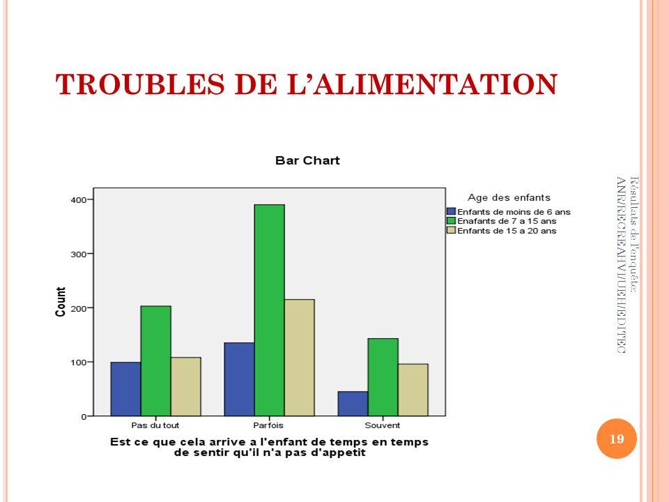 TROUBLES DE LALIMENTATION 19 Résultats de l'enquête: ANR/RECREAHVI/UEH/EDITEC