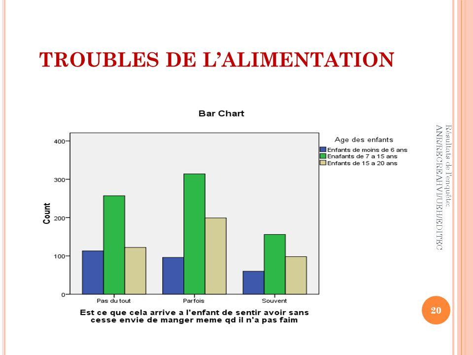 TROUBLES DE LALIMENTATION 20 Résultats de l'enquête: ANR/RECREAHVI/UEH/EDITEC