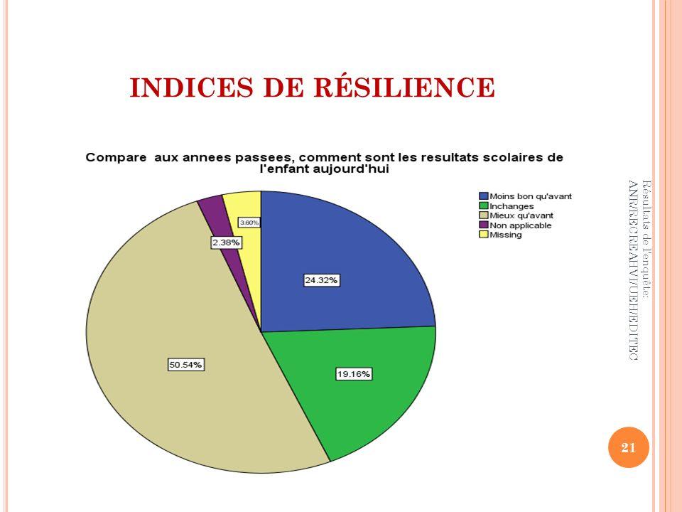 INDICES DE RÉSILIENCE Résultats de l'enquête: ANR/RECREAHVI/UEH/EDITEC 21