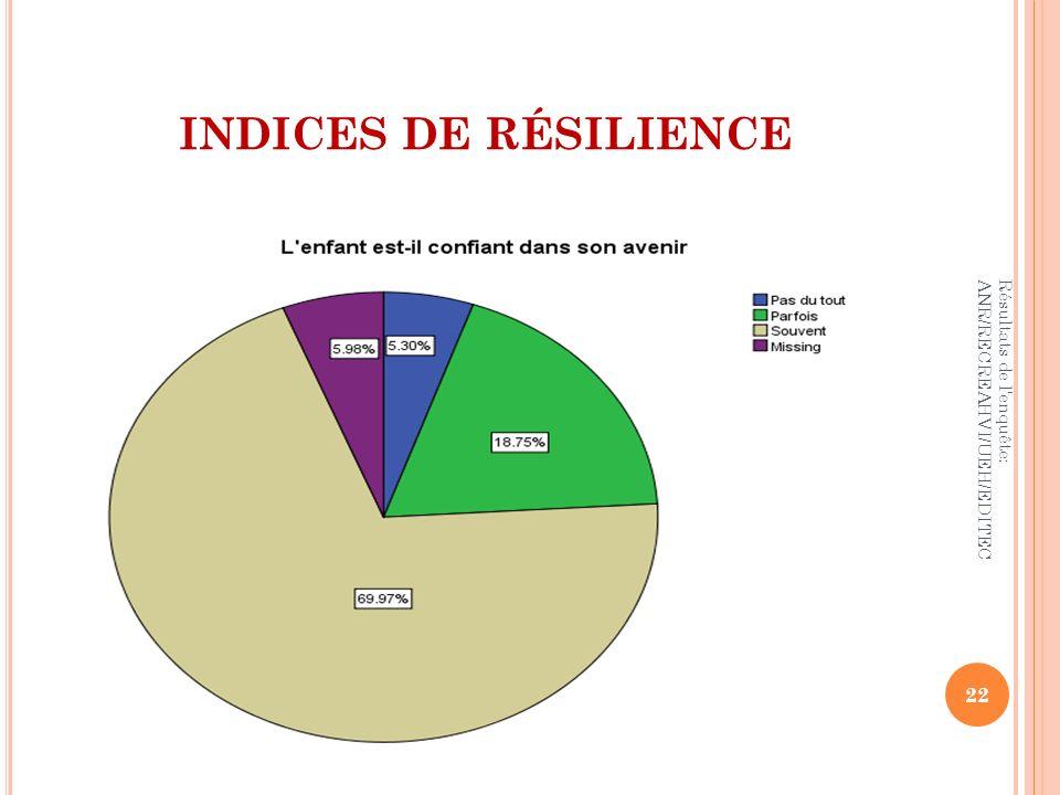 INDICES DE RÉSILIENCE 22 Résultats de l'enquête: ANR/RECREAHVI/UEH/EDITEC